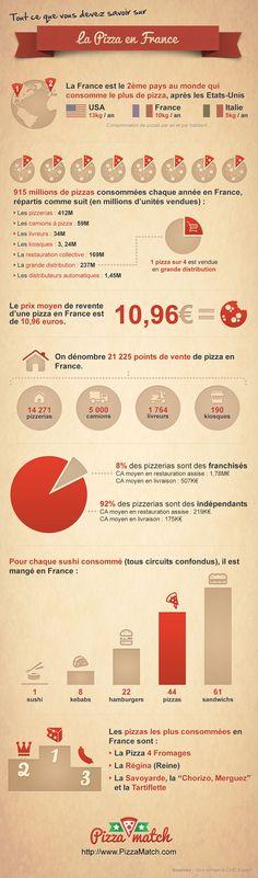 Tout sur le marché de la pizza en France Cuisine, nourriture, gastronomie, food