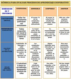 EL BLOG DE JACOBO CALVO: ¿POR QUÉ RÚBRICAS? ¿SON UNA MODA? Problem Based Learning, Project Based Learning, Teaching Tools, Teaching Kids, Class Dojo, Evaluation, Ap Spanish, Formative Assessment, Flipped Classroom