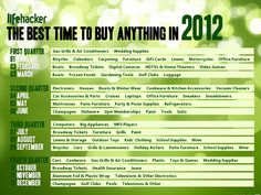 The Best Time to Buy Anything in 2012 - via Lifehacker