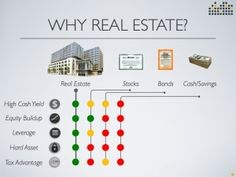 Learn about capital preservation, Cash-flow, equity build up!