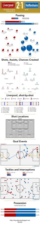 ♠ August 16, 2016 - Hoffenheim 1 - 2 #LFC #Stats #Analysis #Infographhic #UCL