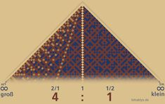 """Die Divisionstabelle ist das Lambdoma der Musiktheorie. dem jeweiligen Flügel das aktive oder passive Prinzip von Nenner bzw. Zähler zuweist. """"Unendlich groß"""" = natürlicher Zahlenstrahl, """"unendlich klein"""" = Teiler-Zahlenstrahl. 2/1 zu 1/2 entspricht wieder dem Verhältnis von 4 zu 1 und umgekehrt. Dieses mit farbigen Pixeln dargestellte Muster entspricht den 4 Teiler-Prinzipien. http://tetraktys.de/einfuehrung-1.html"""