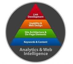 Analytics & Web intelligence