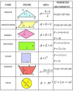 Common geometry formulas you can use to calculate the area, perimeter, and circumference of various plane figures. Common geometry formulas you can use to calculate the area, perimeter, and circumference of various plane figures. Memes 9gag, Area And Perimeter Formulas, Perimeter Of Shapes, Math College, Plane Figures, Math Formulas, 7th Grade Math, Math Notebooks, Homeschool Math