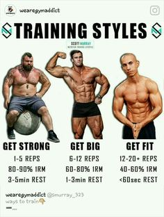The different rep ranges and rest for strength, size and fitness
