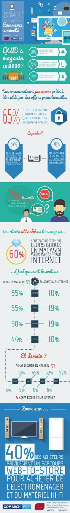 Infographie : Que pensent les Français des magasins connectés ? - JDN