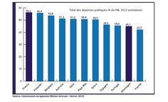 Finances publiques : Total des dépenses publiques en % du PIB