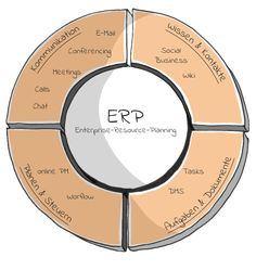 Lösungen | addWings: Lösungen | addWings: Wir installieren eine einzigartige, hochflexible und integrierte Kommunikations- und Prozessplattform. Dabei binden wir alle bestehenden Datenbanken, z.B. ein gewachsenes zentrales ERP-System, unverändert mit ein. Somit ist man in der Lage den gesamten Prozess zu managen, alle Beteiligten zu koordinieren und jederzeit up-to-date zu sein.