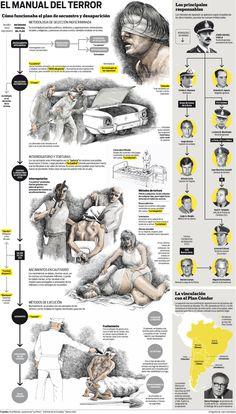 El manual del terror || Cómo funcionaba el plan de secuestros y desapariciones.