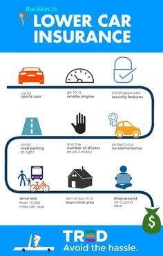 Getting the best deal on car insurance can be a bit of a dark art, but there are some tried-and-true ways you can keep your rates low. To make it easy, we put together this handy-dandy infographic,… All About Insurance, Car Insurance Online, Cheap Car Insurance, Car Buying Tips, Motor Scooters, Making Life Easier, Auto Service, Small Engine, Car Shop