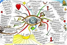The Awakening mind map created by Paul Foreman will help you to understand some… Mind Map Art, Mind Maps, Kreative Mindmap, Brain And Heart, Happy Heart, Map Projects, Restorative Justice, Freedom Life, Good Mental Health