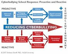 providing student education (integrate anti-bullying and cyberbullying ...