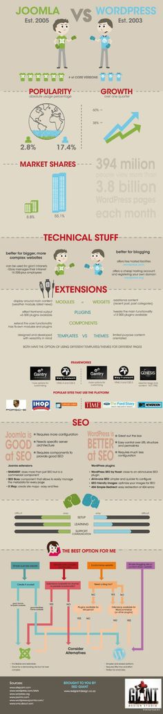 Joomla! vs Wordpress. An infographic covering SEO, extensions, popularity and a decision tree