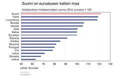 Tuoreet tiedot Suomen taloudesta kertovat paitsi kehnon näkymän jatkumisesta myös merkittävästä ristiriidasta kotimaan taloudessa. Slovenia, Finland, Bar Chart, Italia, Luxembourg, Bar Graphs