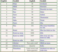 Swahili Numbers