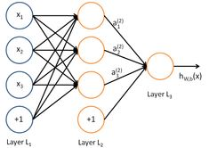 In a Nutshell: Neural Networks