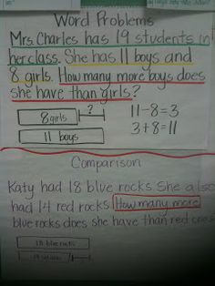 Math Coach's Corner: A Plethora of Math Anchor Charts - how many more visual