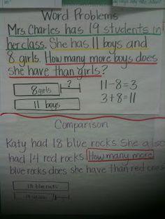 Plethora of Math Anchor Charts This anchor chart shows the bar diagram method. Math Coach's Corner: A Plethora of Math Anchor ChartsThis anchor chart shows the bar diagram method. Math Coach's Corner: A Plethora of Math Anchor Charts Math Charts, Math Anchor Charts, Fun Math, Maths, Math Fractions, Multiplication, Math Games, Math Coach, Singapore Math