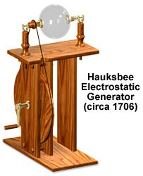 Otto von Guericke - Invented a machine that produced static electricity. Electrostatic Generator, Otto Von Guericke, Robert Boyle, Royal Society, Static Electricity, Home Tools, Inventors, Taken For Granted, Industrial Revolution