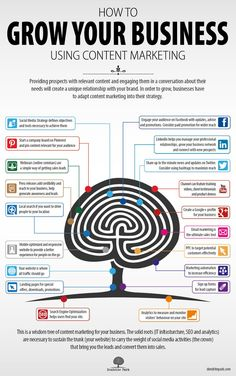 How Does Content Marketing Help Grow Your Business? #infographic
