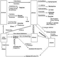 O-chem | CHEM 331, Organic Chemistry I