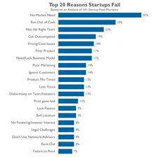 Why Startups fail, according to their founders