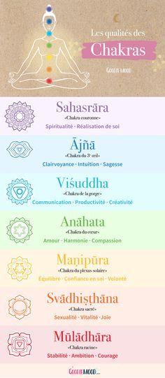 Infographie résumant les qualités des 7 chakras du corps humain.
