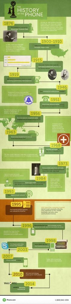 The History of The Phone — Infographic Labs
