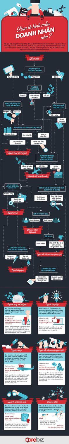 [Infographic] Bạn thuộc hình mẫu doanh nhân nào?   Quản trị   CafeBiz