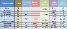 Αποτέλεσμα εικόνας για toeic scores table