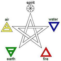 Kabbalah Zen of Cagliostro: Golden Dawn: Pentagram of Elements