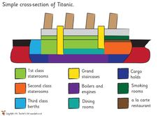 Teacher's Pet - FREE Classroom Display Resources for Early Years (EYFS), Key Stage 1 (KS1) and Key Stage 2 (KS2) Titanic Art, Titanic History, Classroom Organisation, Classroom Displays, School Resources, Classroom Resources, Titanic Information, Social Studies Projects, Stem Classes