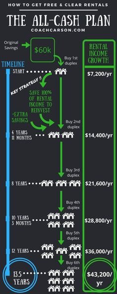 Infographic - The All-Cash Plan to Free & Clear Rental Properties