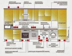 Как сделать расчет электропроводки на кухни при покупке новой современной кухонной мебели | remont-kuxni.ru