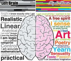 Are you Right Brain or Left Brain... I'm a bit of both but am more Right than Left. I guess that makes me a Creative Planner? :)