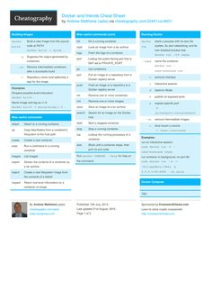 Docker and friends Cheat Sheet from aabs. Commands to control docker and related technologies