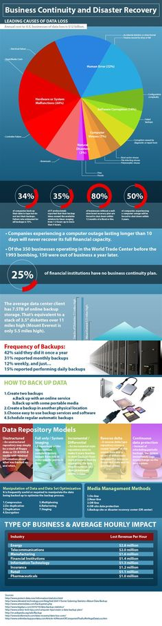 backupsjpg (603×603) IT - Disaster Recovery and Business - business continuity plan