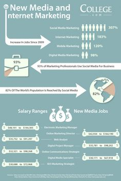 Marketing jobs in social, internet, mobile and other types of digital media marketing are projected to have a healthy outlook for the foreseeable future. Social usage statistics and salary information for are outlined in this helpful infograhic. Marketing Jobs, Mobile Marketing, Facebook Marketing, Business Marketing, Content Marketing, Affiliate Marketing, Online Marketing, Social Media Marketing, Business Infographics