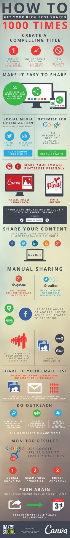 Blogging: The Ways Your Post Can Be Shared