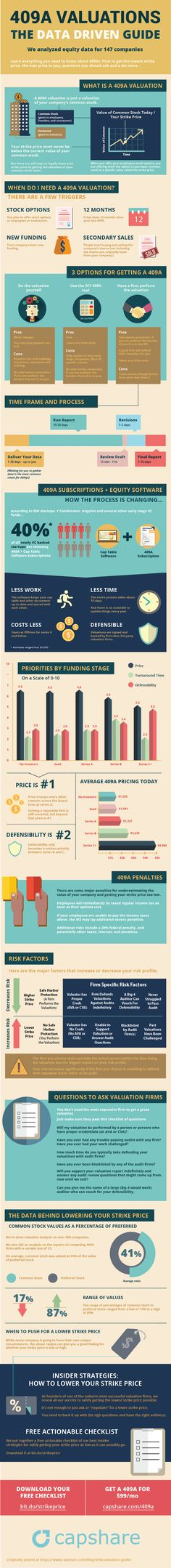 409A Valuations: The Data Driven Guide Infographic