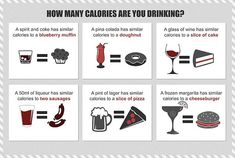 Link to article > Drinking Calories- The skinny on alcohol -  How to drink and avoid weight gain.