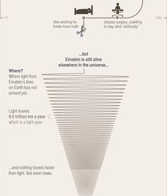 At the age of Albert Einstein discovered a book of Geometry, calling it his 'holy' geometry book. Here's a quick glimpse of his life-story. Einstein Time, Albert Einstein Life, Motivational Quotes For Life, Life Quotes, Inspirational Quotes, Geometry Book, Physics And Mathematics, Good Student, Travel Light