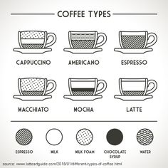 Don't get confused at your local cafe. We're explaining 12 different types of coffee you can order or make with our espresso drink recipes. Check them out!