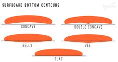displacement hull foil template - Google Search