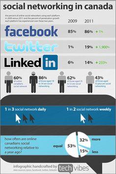 Redes sociales en Canadá #infografia #infographic #socialmedia