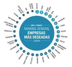 ranking2011de las empresas más deseadas