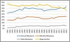 Pot Matters: Marijuana Use Up on CampusBut Binge Drinking Is Down