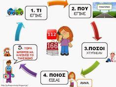 Πυθαγόρειο Νηπιαγωγείο: ΠΩΣ ΜΙΛΩ ΣΤΟ 166 Anna, First Aid, Body Care, Parenting, Science, School, Health, Blog, First Aid Kid