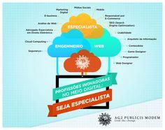Profissões do meio digital #Infografico