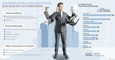 Conozca los perfiles ejecutivos que buscan las grandes firmas